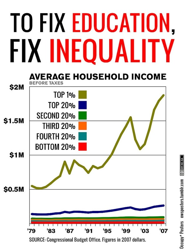 educational inequality in the u s