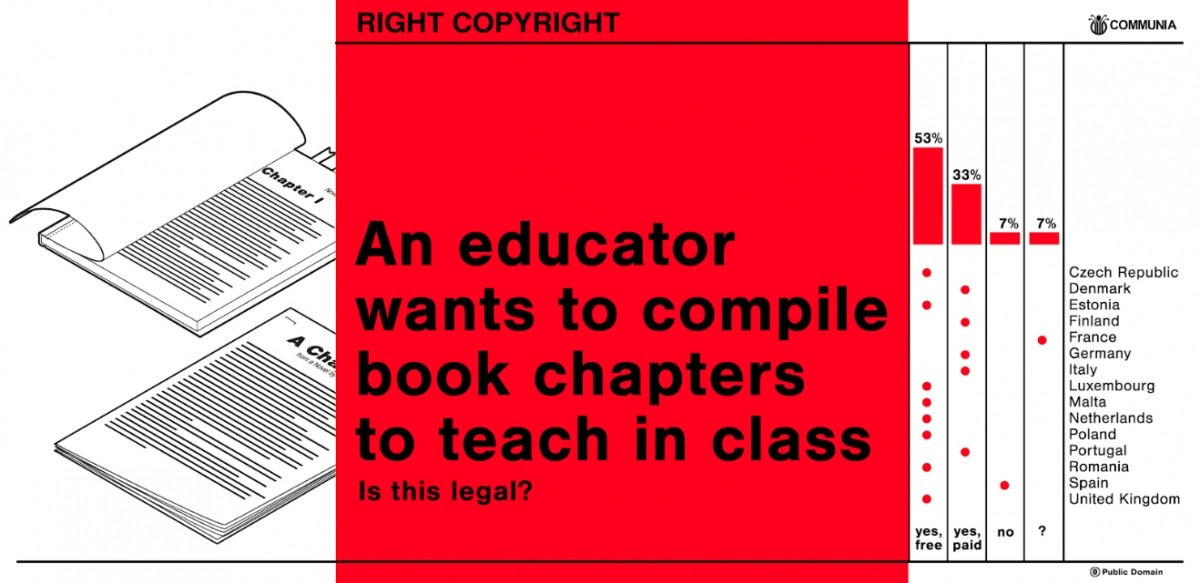 Copyright and education: unequal conditions for teaching and